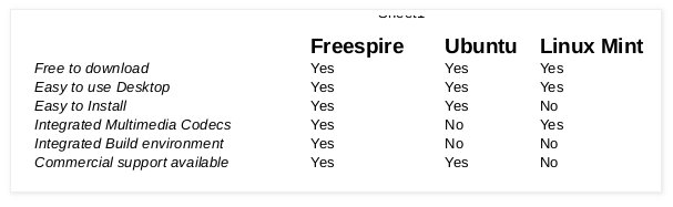 Freespire Linux