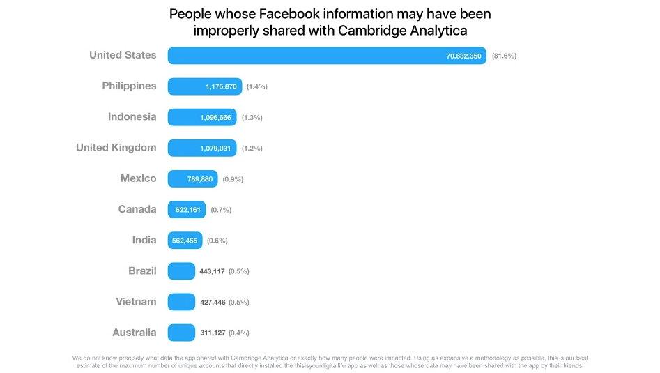 Facebook - Cambridge Analytica