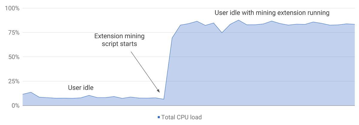 Google Chrome - Extensiones - Minería de Criptomonedas