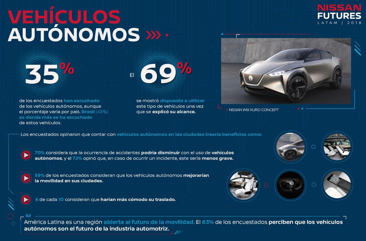 Nissan América Latina - Estudio - Vehículos Autónomos