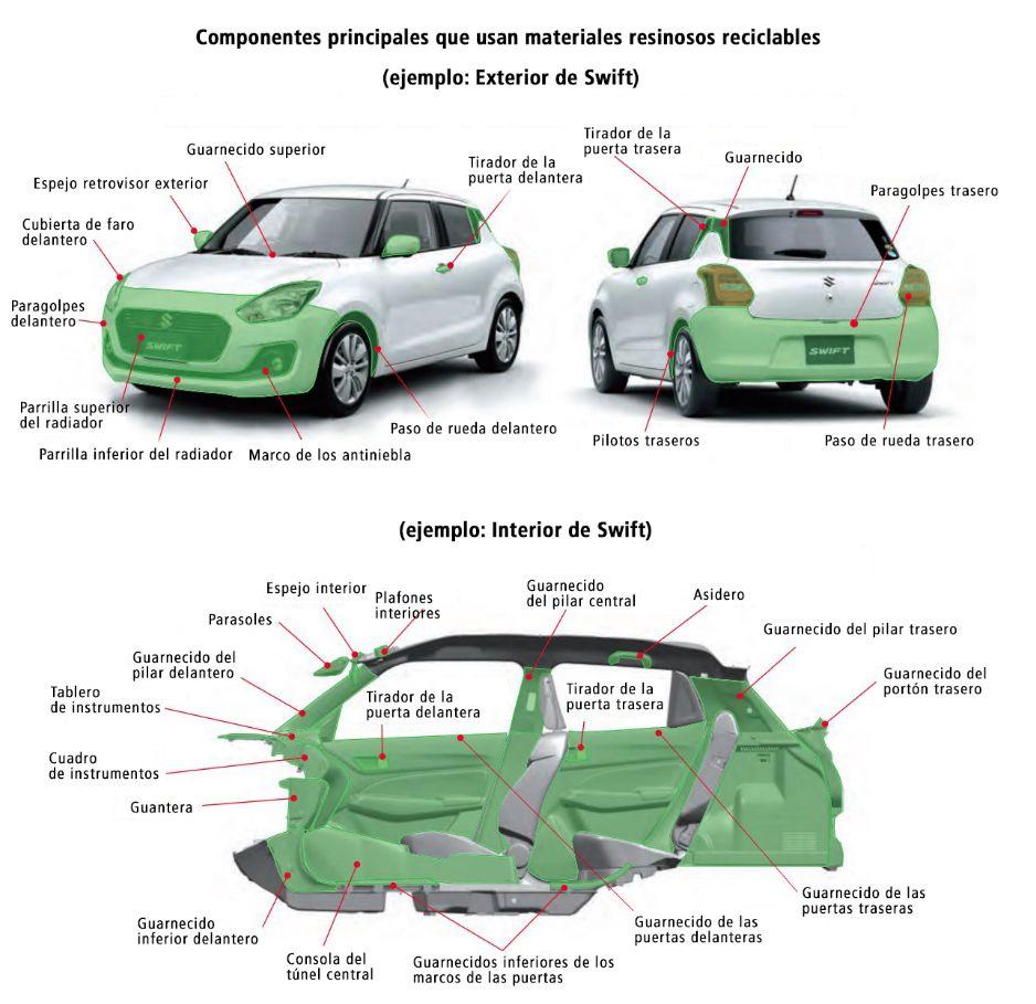 Suzuki - Reciclado de Materiales Resinosos