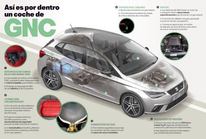 SEAT nos cuenta sobre el funcionamiento de los automóviles a gas natural  comprimido