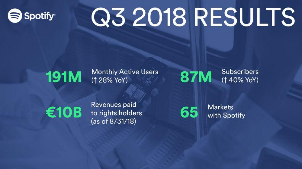 Spotify - Cifras del Reporte Financiero del Tercer Trimestre del 2018