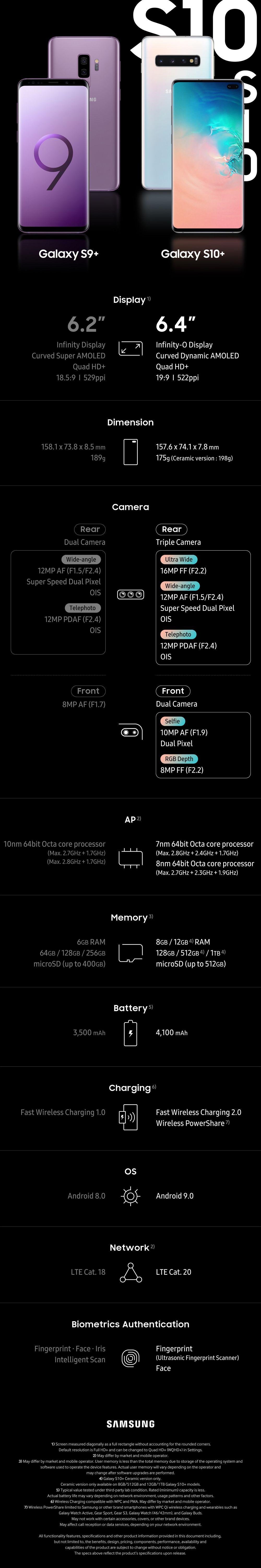 Comparativa: Samsung Galaxy S10+ vs Samsung Galaxy S9+