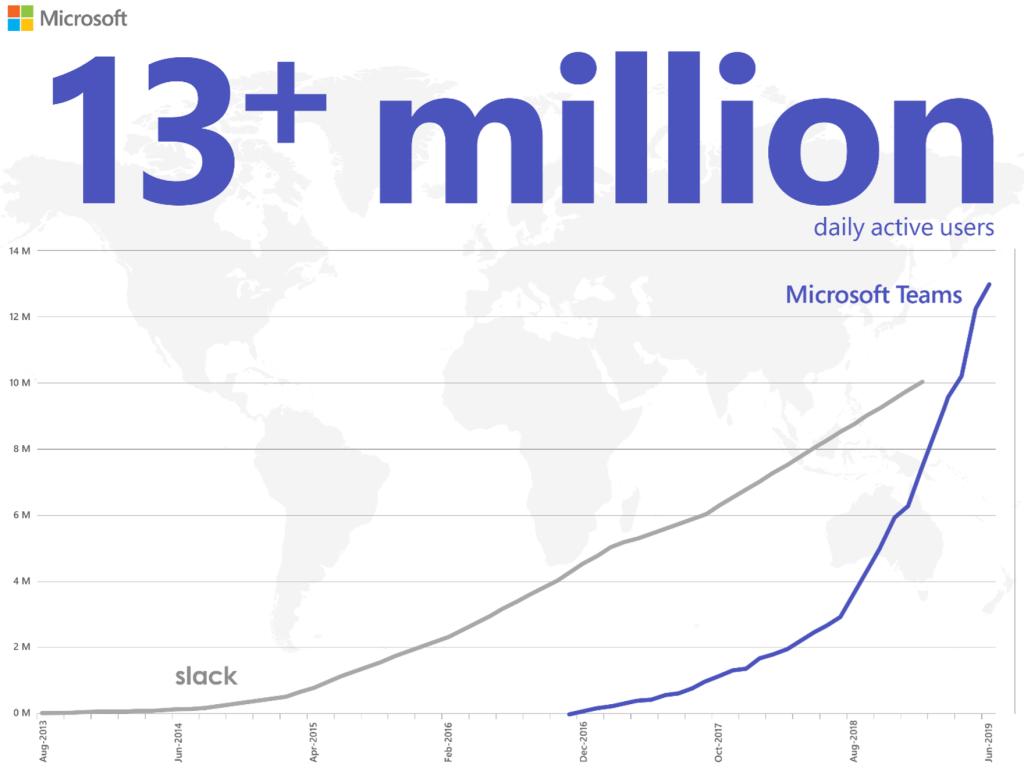 Microsoft Teams - Slack