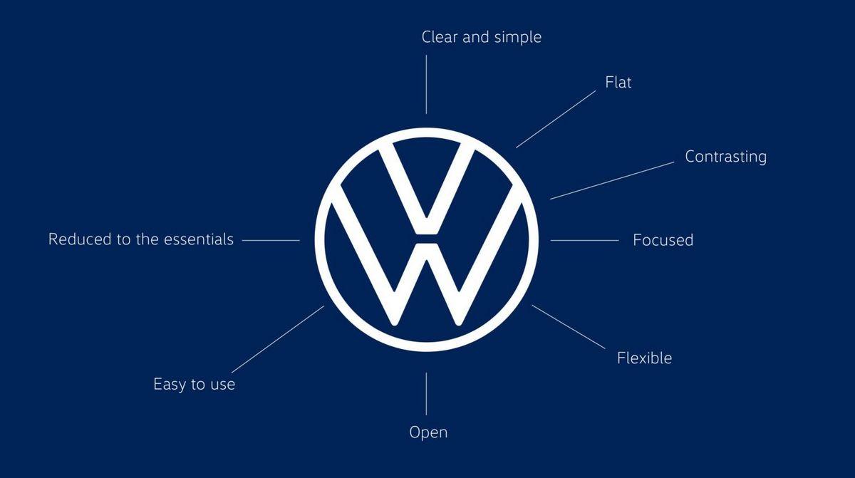 Nueva Volkswagen - Descripción Nuevo Logo
