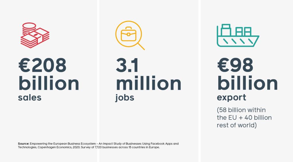 Impacto de las Apps de Facebook en la Economía Europea
