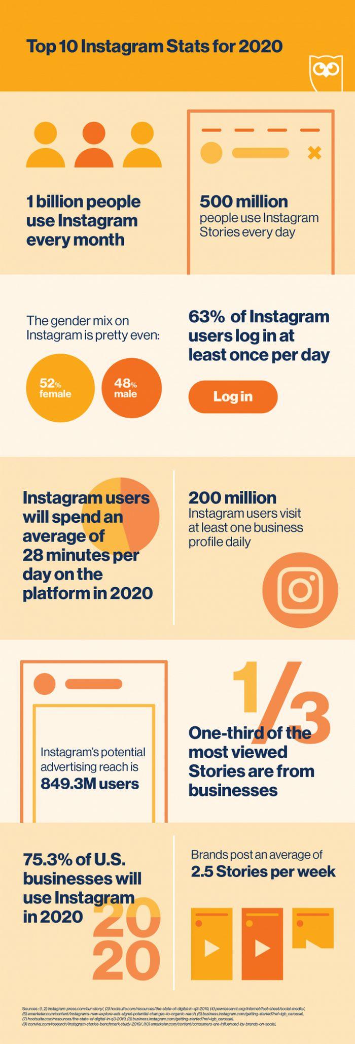 Instagram - Estadísticas a tener en cuenta para el 2020