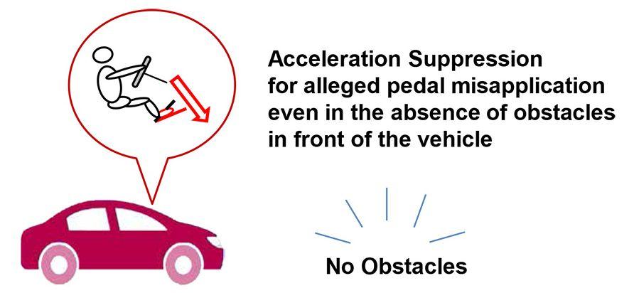 Toyota - Función de Supresión de la Aceleración