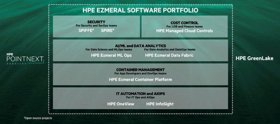 HPE Ezmeral Software Portfolio