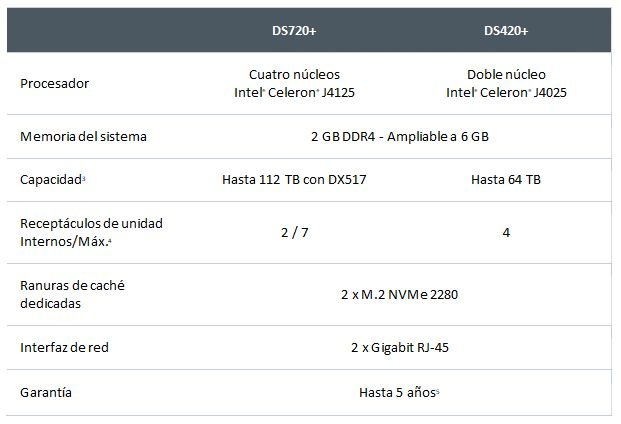 Synology Diskstation DS420+ y DS720+
