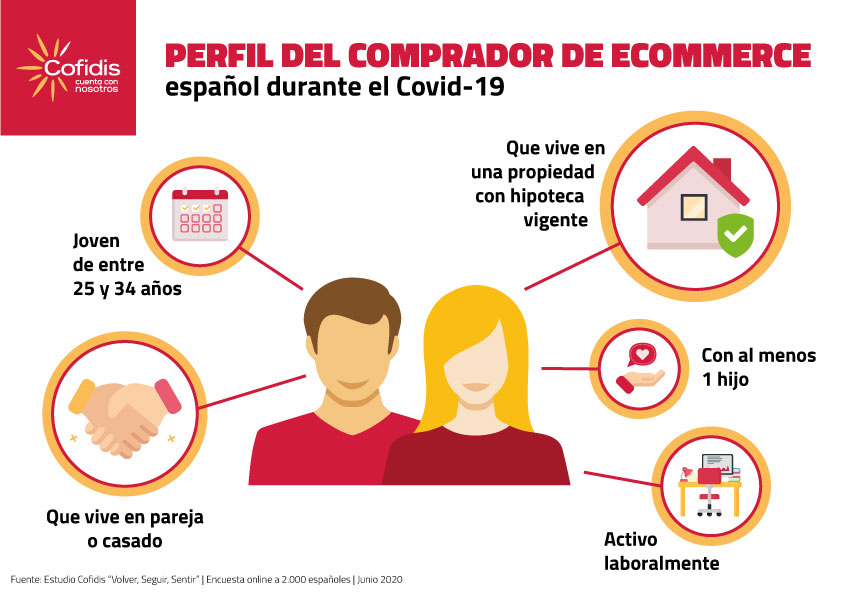 Perfil del Comprador en Línea español COVID-19