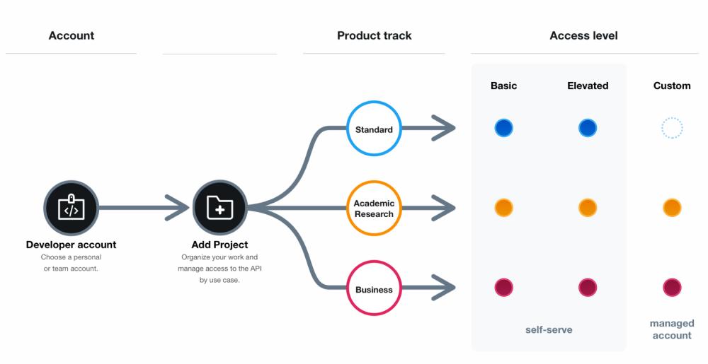Twitter API v2 - Niveles de Acceso para Desarrolladores