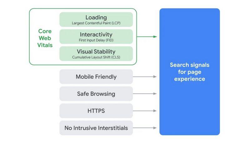 Google - Chrome - Core Web Vitals