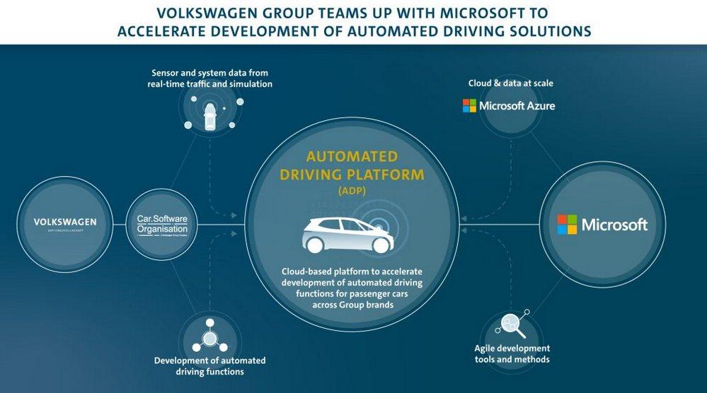 Volkswagen - Microsoft - Automated Driving Platform