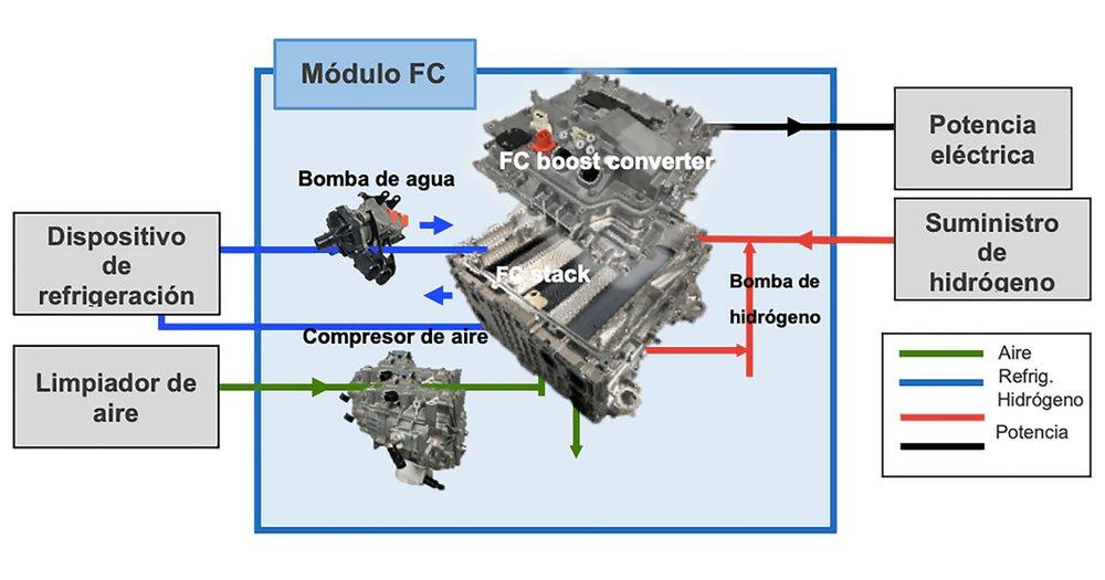 Sistema modular compacto de pila de combustible
