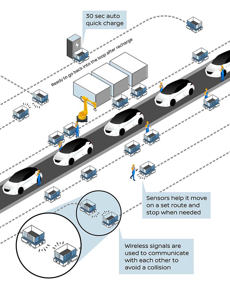 Nissan - Planta de Producción - AGV